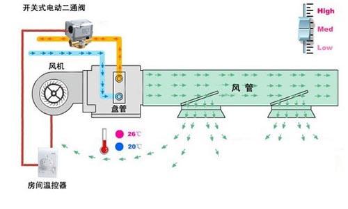 風機盤管工作原理圖