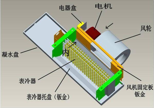 4.2冷凝管的设置现在由于许多建筑开发商对建筑经济性或特殊用途的需要,建筑物的层高普遍较低,导致吊顶内的空间更为狭小,对空调系统的风管、水管的布置极为不利。风机盘管的凝结水排放是靠冷凝管的坡度来实现的。当吊顶内空间较小导致冷凝管坡度不够,甚至有时由于施工人员的疏忽导致无坡或反坡时,就会导致冷凝水排水不畅,聚在滴水盘中,积水过多后溢出,导致浸湿吊顶。所以在设计和施工中,要确保风机盘管的冷凝管有足够坡度。例某综合楼,由于营业需要,在首层与二层间设置了一个夹层,造成首层、夹层层高极低,无法满足风机盘管系统冷